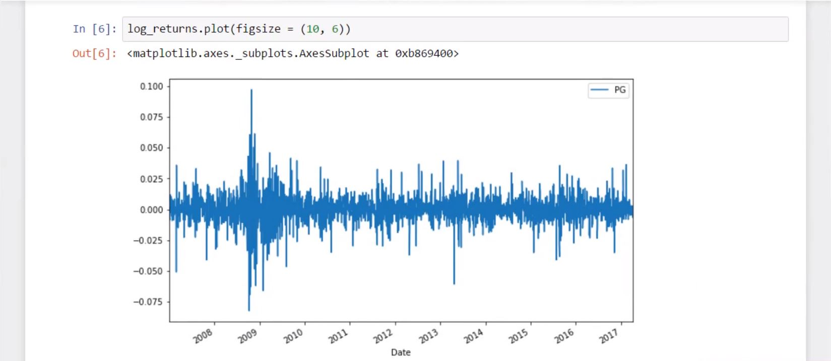 How to apply Monte Carlo simulation to forecast Stock prices