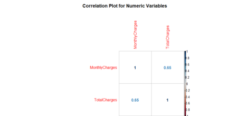 Predict Customer Churn – Logistic Regression, Decision Tree and Random Forest