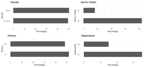 Predict Customer Churn – Logistic Regression, Decision Tree