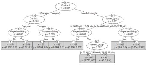 Predict Customer Churn – Logistic Regression, Decision Tree and