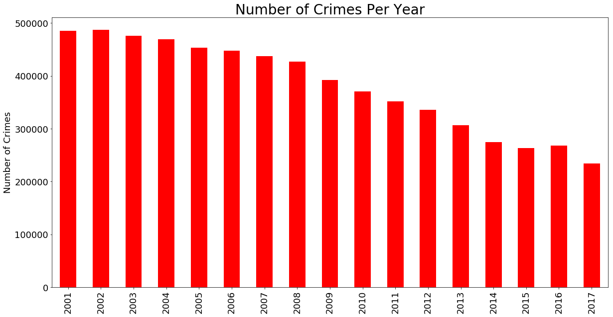 Spark DataFrames: Exploring Chicago Crimes | DataScience+