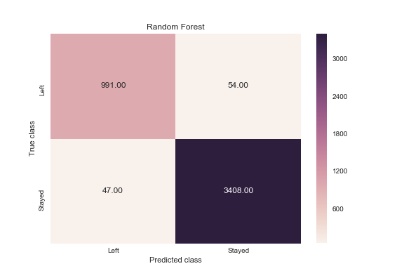 Predict Employee Turnover With Python | DataScience+