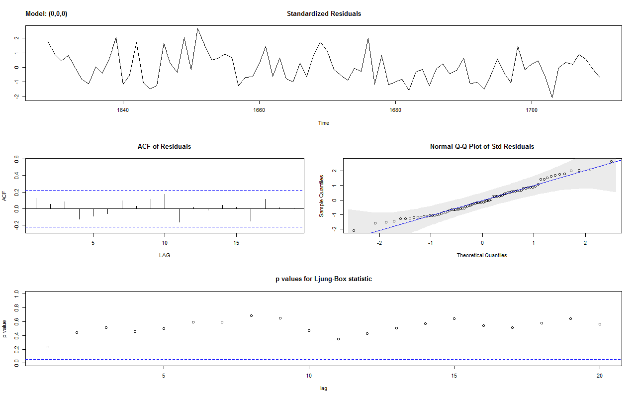 Outliers Detection and Intervention Analysis | DataScience+