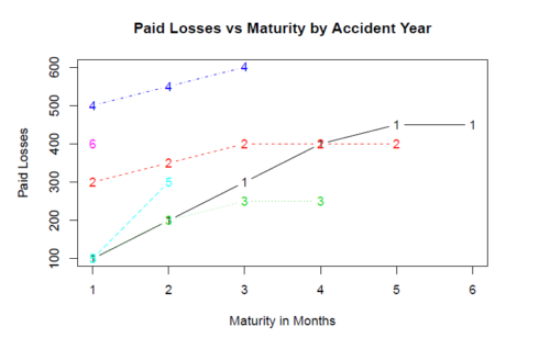 Faster Than Excel: Painlessly Merge Data into Actuarial Loss Development Triangles with R
