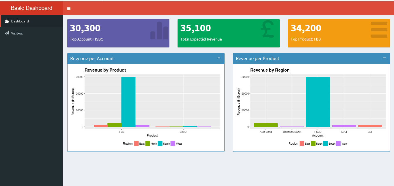 Building a simple Sales Revenue Dashboard with R Shiny