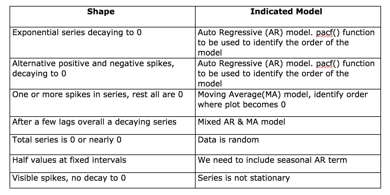 Time Series Analysis Using ARIMA Model In R   DataScience+