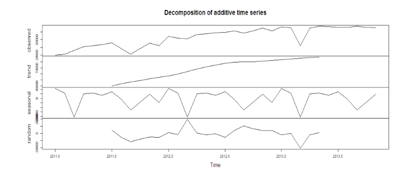 Time Series Analysis Using ARIMA Model In R | DataScience+