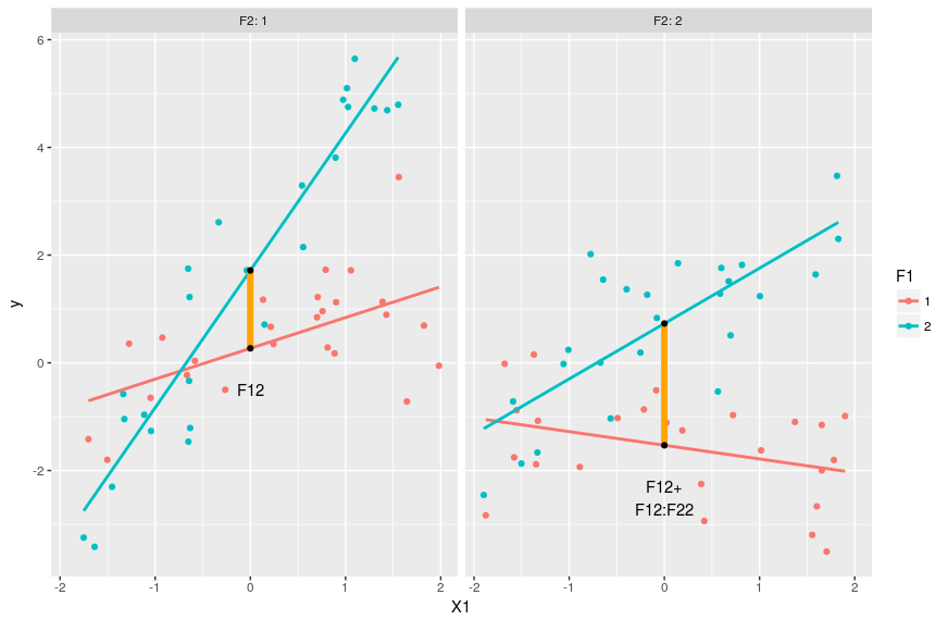 Interpreting three-way interactions in R | DataScience+
