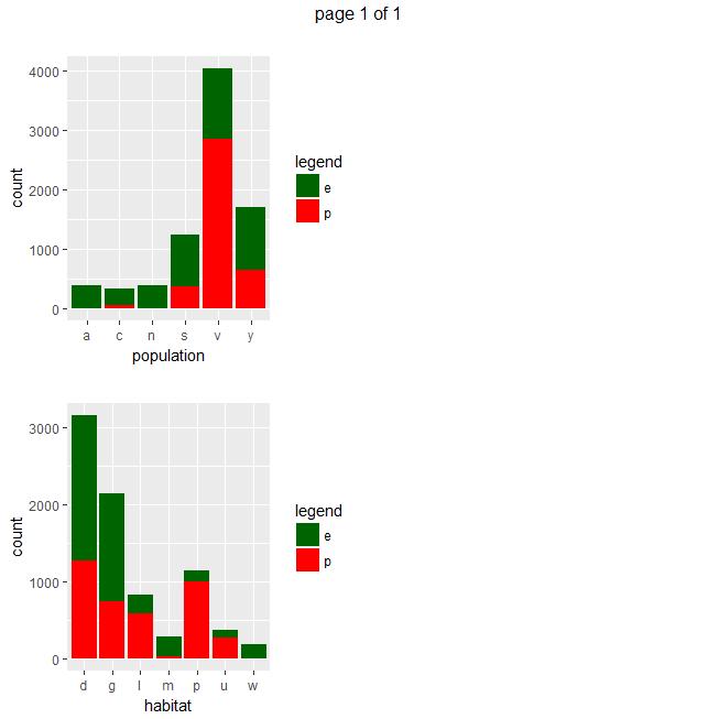 Mushrooms Classification – Part 1 | DataScience+