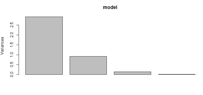 Principal Component Analysis (PCA) in R | DataScience+