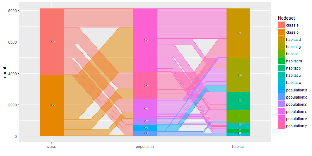 Mushrooms Classification Part 1 Datascience
