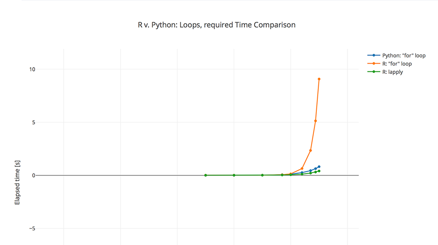 Loops in R and Python: Who is faster? | DataScience+