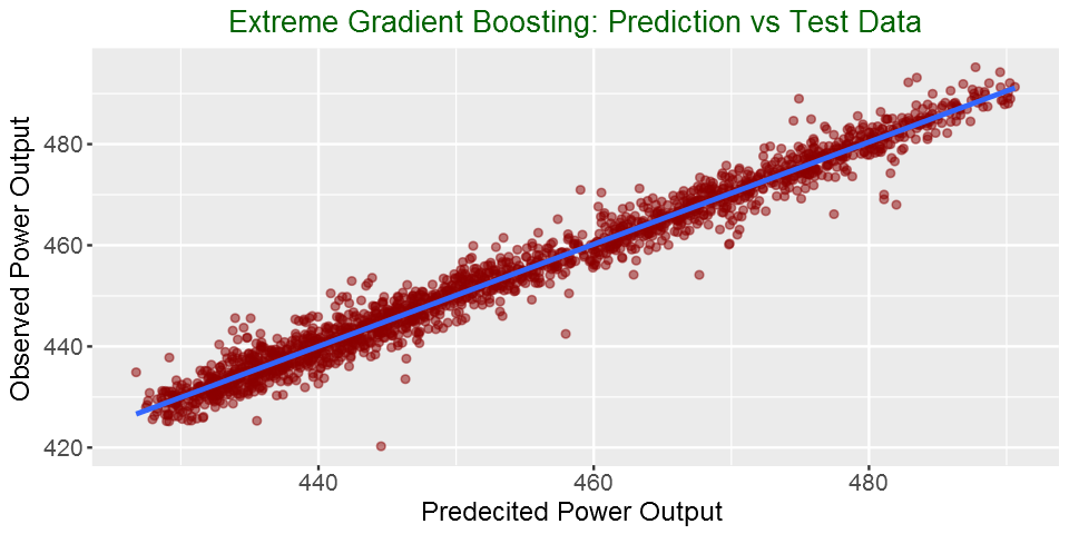 Extreme Gradient Boosting with R | DataScience+