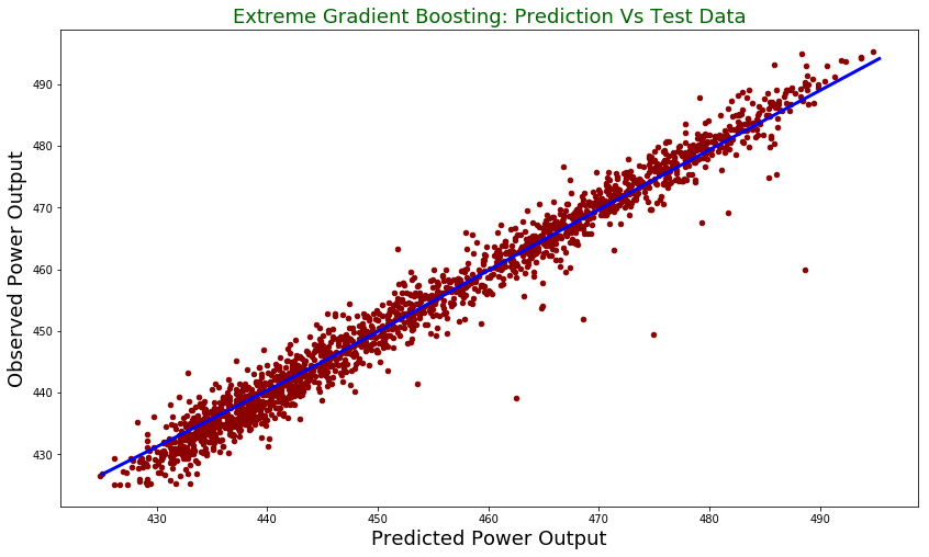 Extreme Gradient Boosting with Python | DataScience+