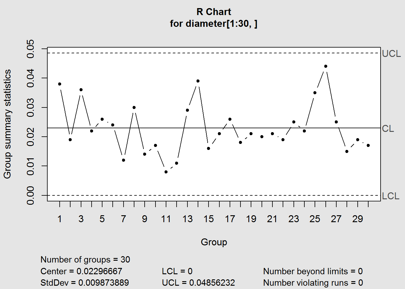 Implementation and Interpretation of Control Charts in R