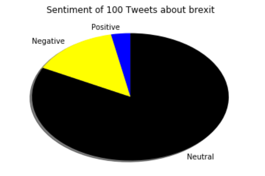 Brexit Tweets Sentiment Analysis in Python | DataScience+