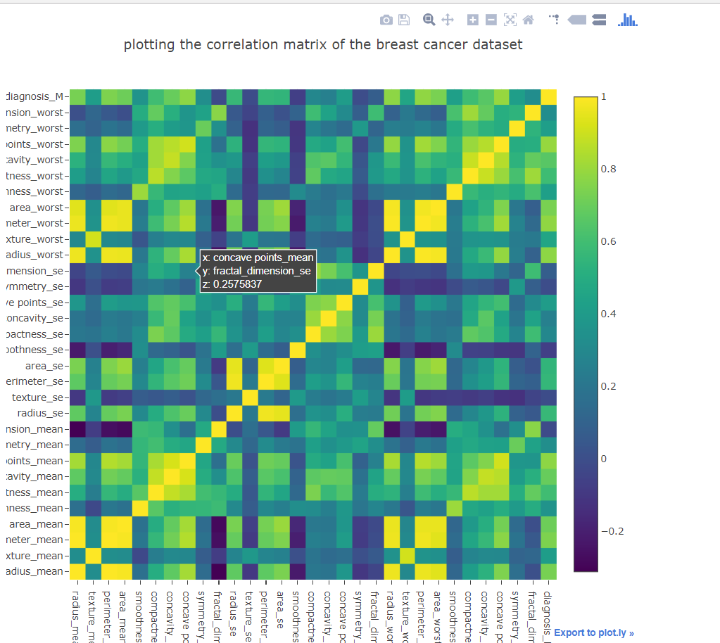 How does visualization in Plotly differ from Seaborn | DataScience+