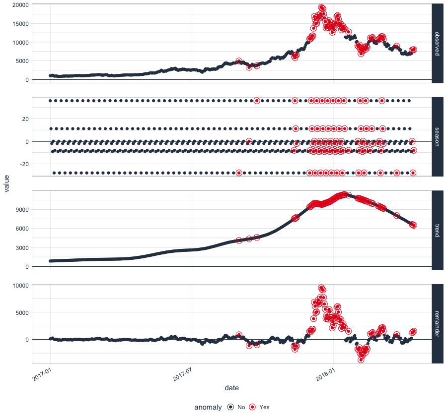 Anomaly Detection in R – The Tidy Way | DataScience+