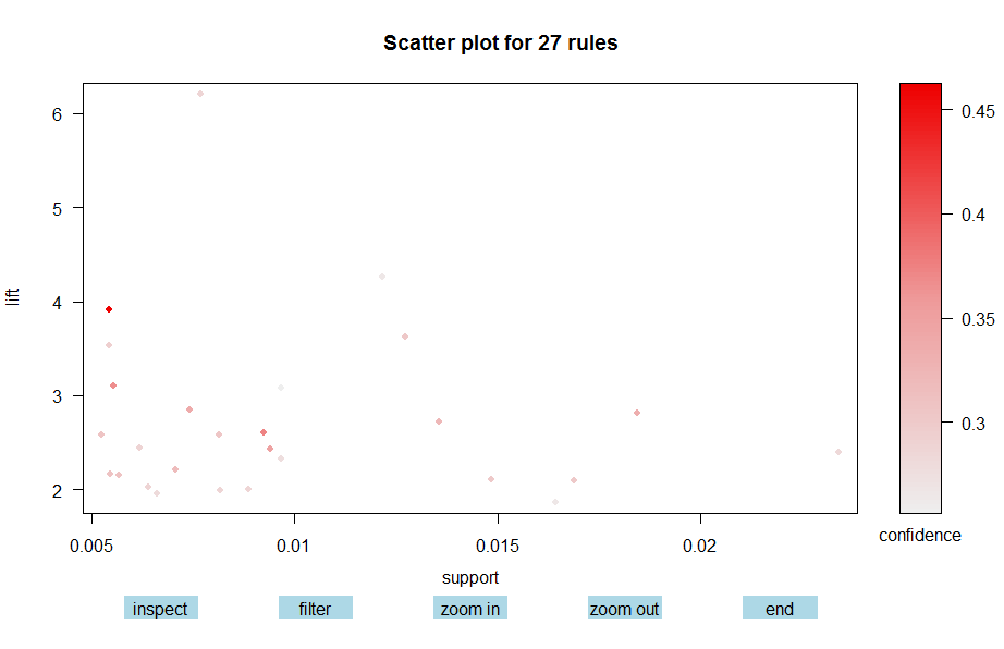 Visualize Market Basket analysis in R | DataScience+