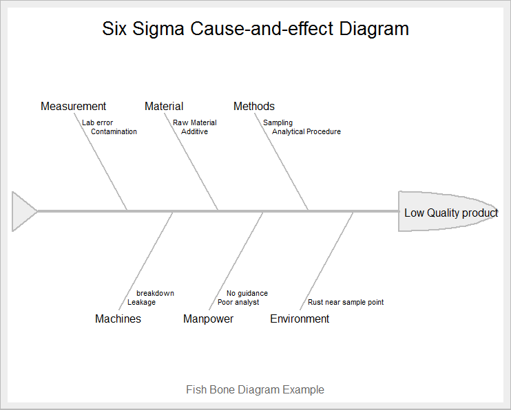 Six Sigma DMAIC Series in R – Part 1 | DataScience+