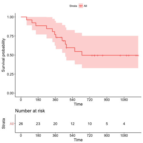 Time-dependent ROC for Survival Prediction Models in R
