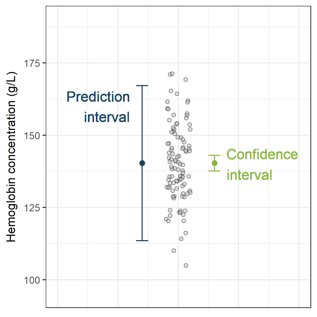 Prediction Interval, the wider sister of Confidence Interval