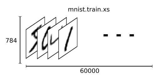 MNIST For Machine Learning Beginners With Softmax Regression