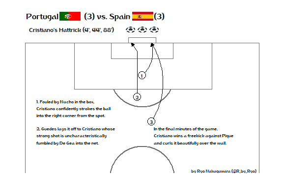 Visualize the World Cup with R! Part 1: Recreating Goals with