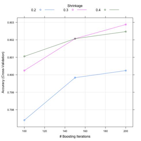 CHAID vs  ranger vs  xgboost — a comparison | R-bloggers