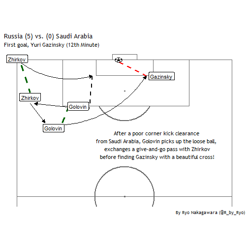 Visualize the World Cup with R! Part 1: Recreating Goals