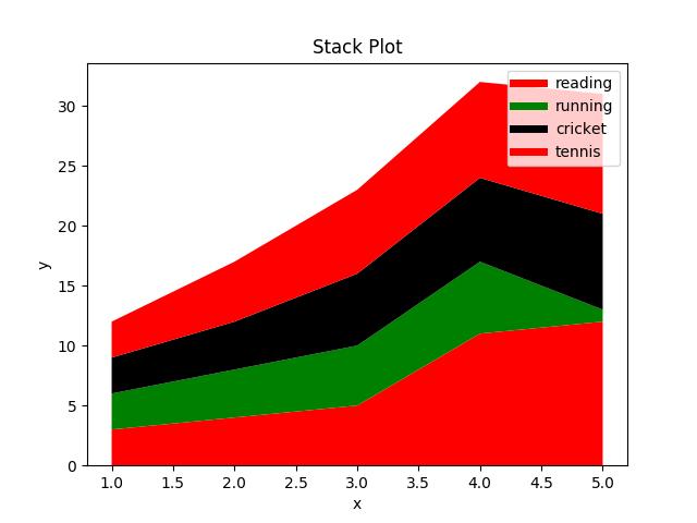 Matplotlib Library Tutorial with Examples – Python