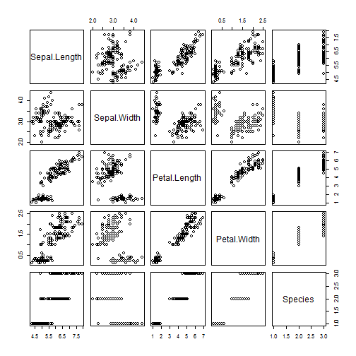 Story of pairs, ggpairs, and the linear regression   DataScience+
