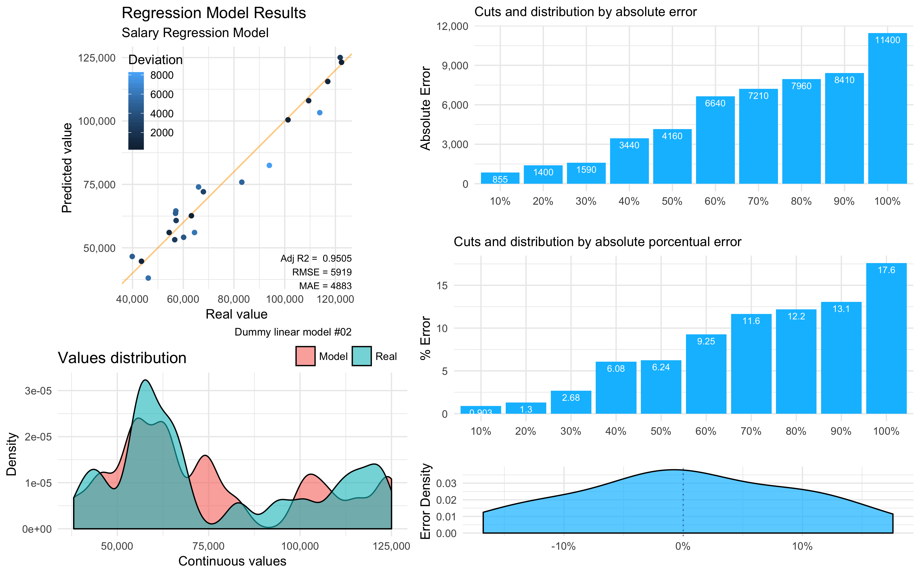 Machine Learning Results in R: one plot to rule them all