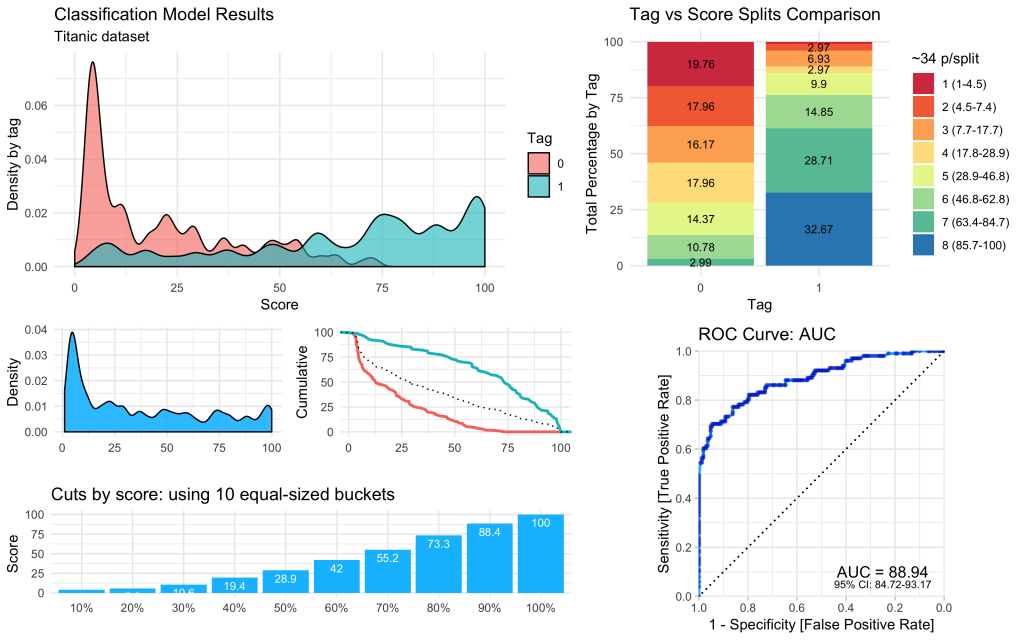Understanding Titanic Dataset with H2O's AutoML, DALEX, and lares library