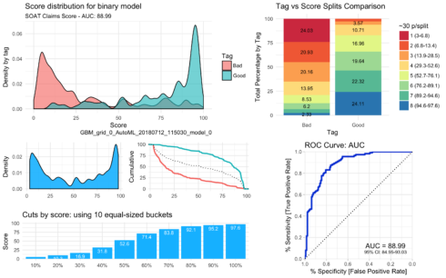 Machine Learning Results in R: one plot to rule them all!