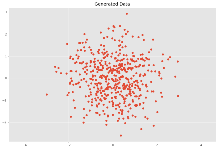 Understanding the Covariance Matrix | DataScience+