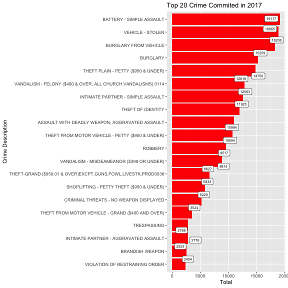 Analysis of Los Angeles Crime with R | DataScience+