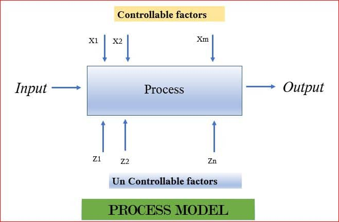 Six Sigma DMAIC Series in R – Part4 | DataScience+
