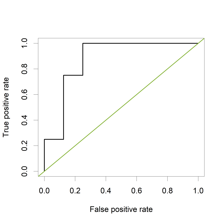 Interpretation of the AUC | DataScience+