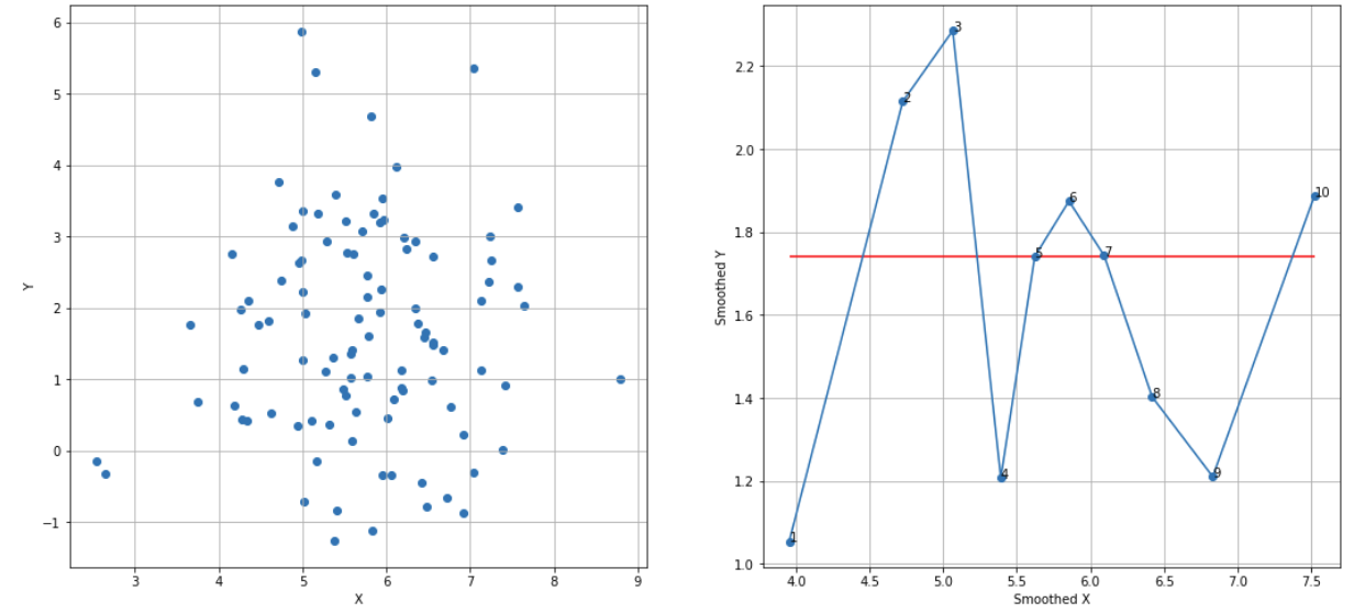 Simple Experiments with Smoothed Scatterplots | DataScience+