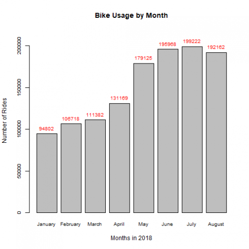 Exploring San Francisco Bay Area's Bike Share System