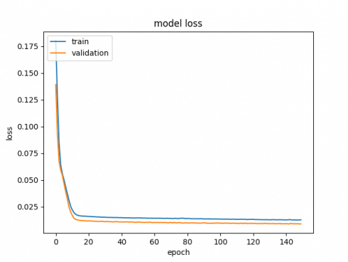 Keras: Regression-based neural networks | DataScience+