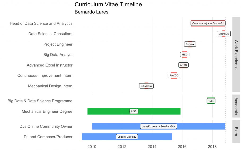 visualize your cv u0026 39 s timeline with r  gantt chart style