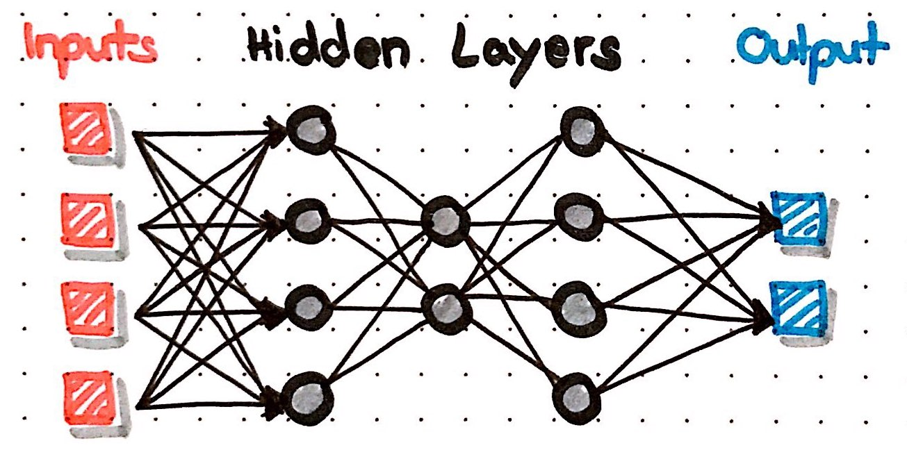 How do neural nets learn?' A step by step explanation using the H2O