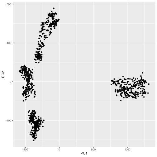 Image clustering with Keras and k-Means | DataScience+