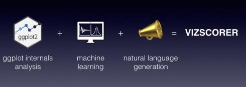 Introducing vizscorer: a bot advisor to score and improve your ggplot plots