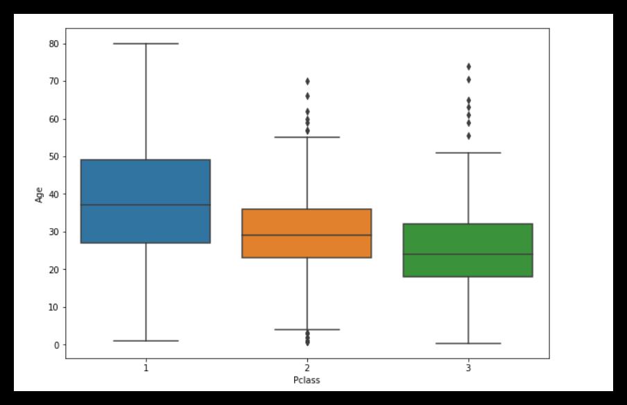 Logistic Regression with Python using Titanic data