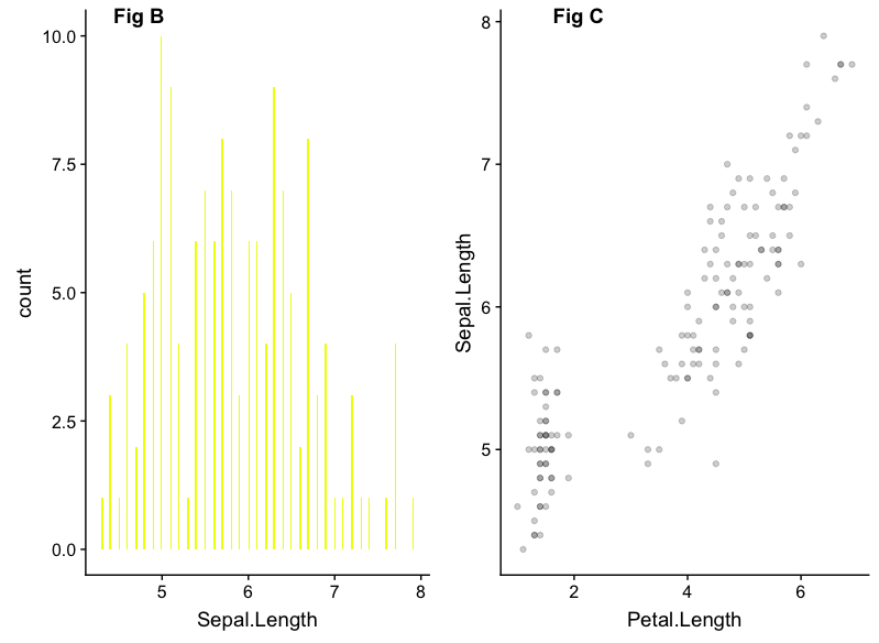 How to combine Multiple ggplot Plots to make Publication-ready Plots