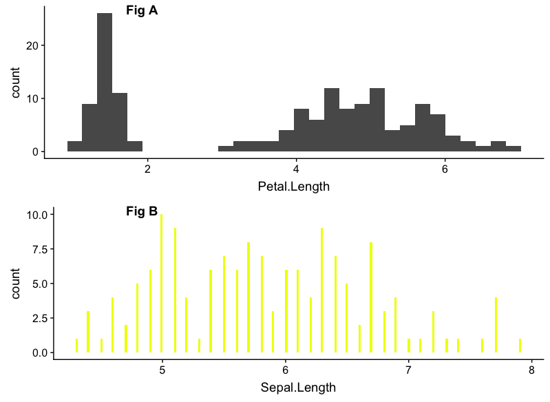 How to combine Multiple ggplot Plots to make Publication