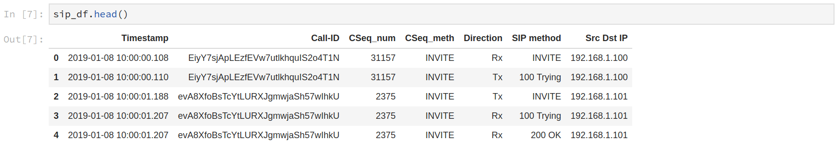 SIP text log analysis using Pandas   DataScience+